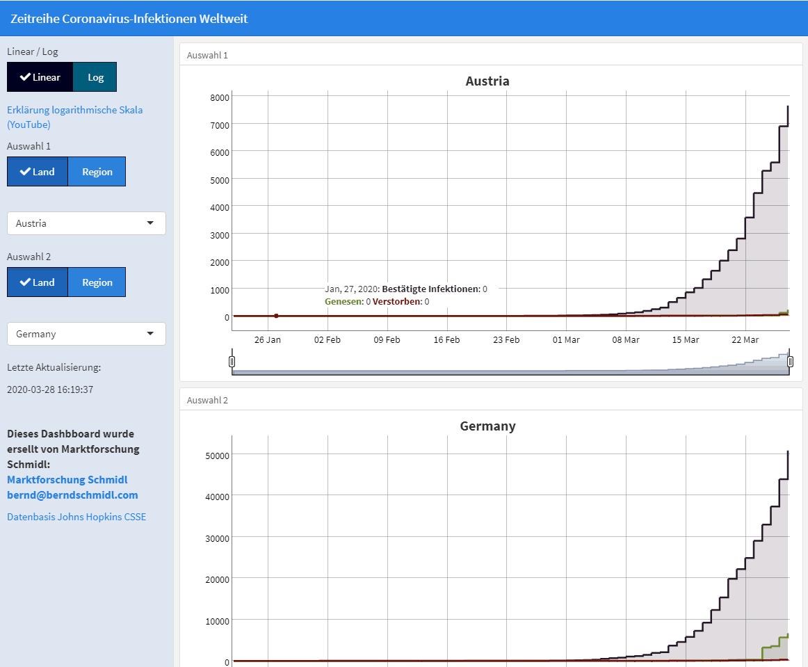 Coronavirus-Dashboard: Weltweiter Ländervergleich der Ausbreitung