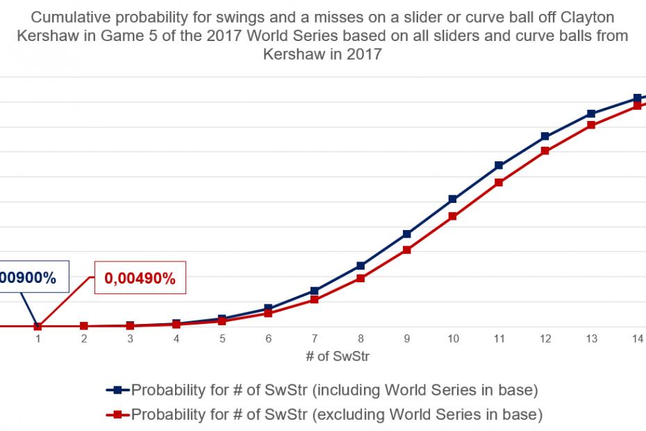 probability kershaw